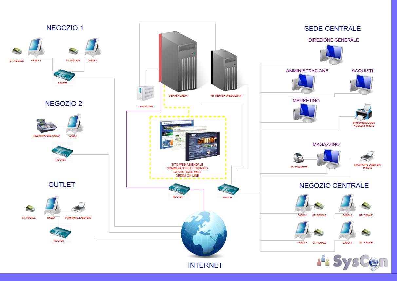 Sicurezza syscon srl for Software di progettazione di architettura domestica